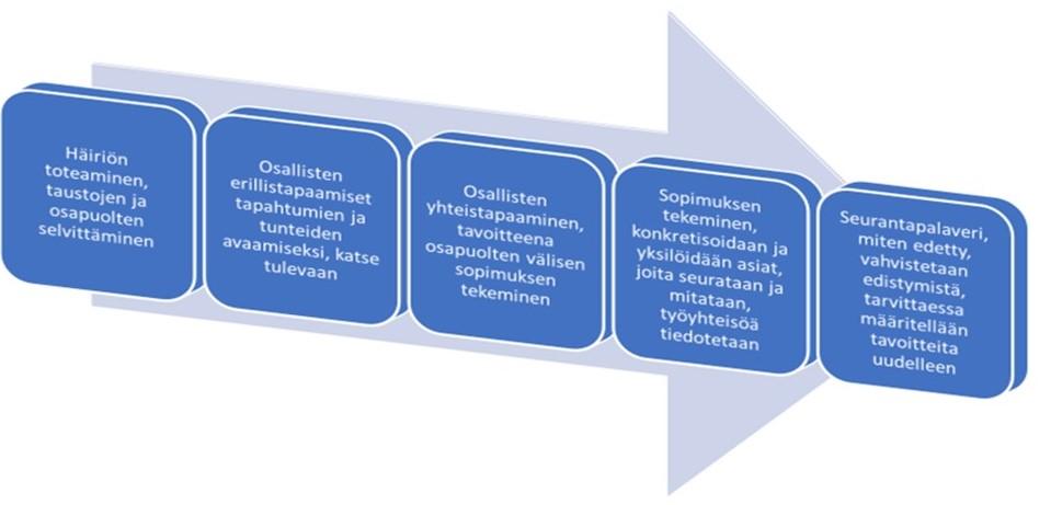 Kuvaan on koottu konfliktin sovitteluprosessin elementtejä Pehrmanin 2011 sekä Järvisen ja Luhtaniemen 2013 teoreettisten tarkastelujen pohjalta.