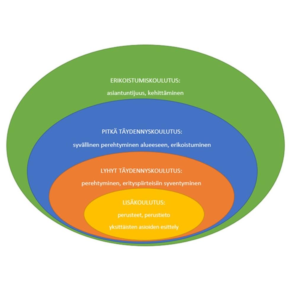 Lisäkoulutukset, lyhyet täydennyskoulutukset, pitkät täydennyskoulutukset ja erikoistumiskoulutukset muodostavat jatkuvan oppimisen koulutuspaletin, jonka osiot tuottavat eritasoista osaamista yksittäisistä perusasioista syvällisen asiantuntijuuden kehittämiseen.