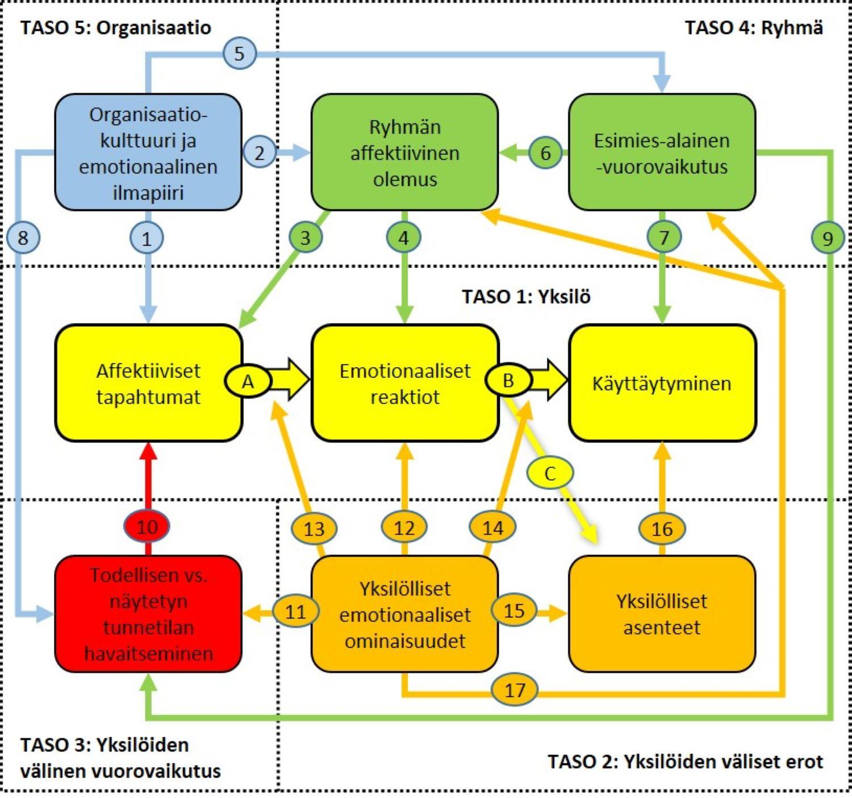 Ashkanasyn kehittämässä mallissa tunnetilat vaikuttavat organisaatioissa viidellä toisiinsa kytkeytyvällä tasolla.